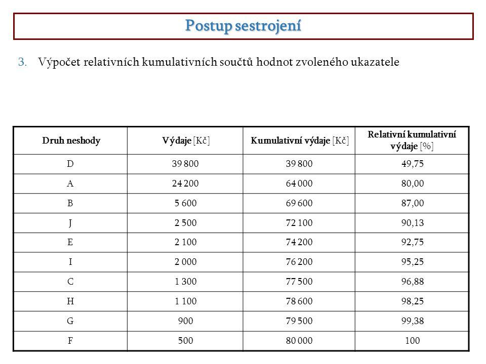 Relativní kumulativní výdaje [%]